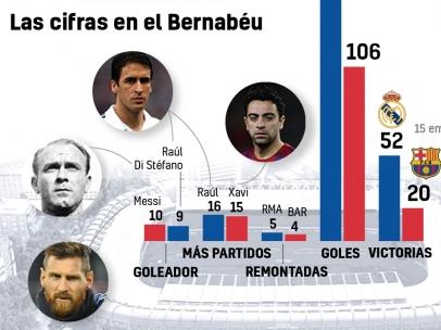 Las cifras del derby