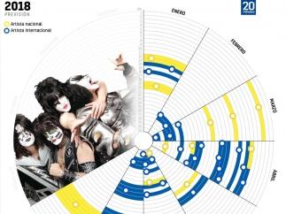 Calendario de conciertos en 2018