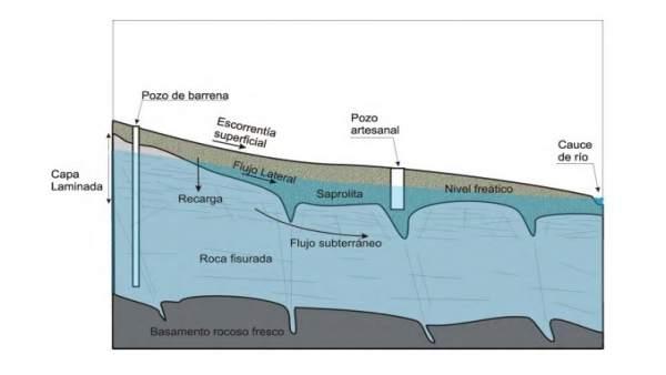 Gráfico de aguas subterráneas con comparativa de pozo y pozo de barrena