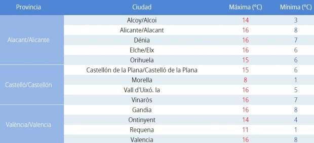 El cap de setmana comença amb cels clars i màximes en ascens a la Comunitat Valenciana
