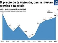 El precio de la vivienda, casi en niveles previos a la crisis