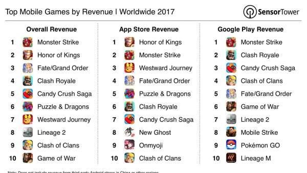 Juegos para el móvil de más éxito en 2017