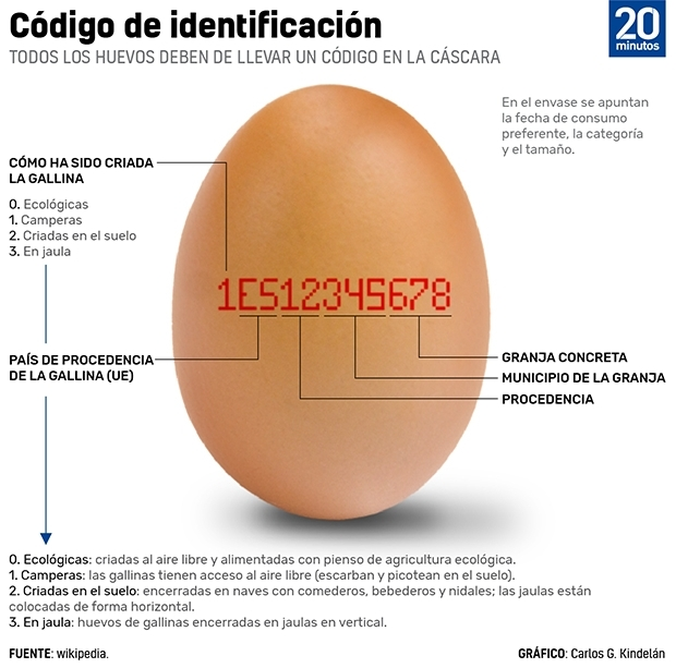 Solo en los huevos existe un sistema de códigos numéricos que explica cómo  se ha mantenido a las gallinas ponedoras. 73eb4decfea