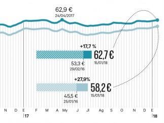 Llenar ahora el depósito de combustible es casi un 30% más caro que hace dos años