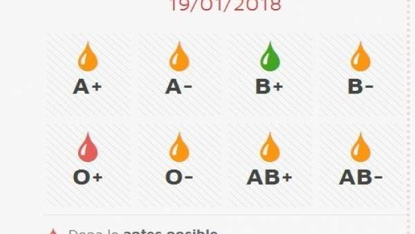 Imagen de la situación de las reservas de sangre