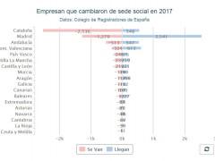 Cataluña lideró en 2017 la fuga de empresas... y Madrid fue la región más beneficiada