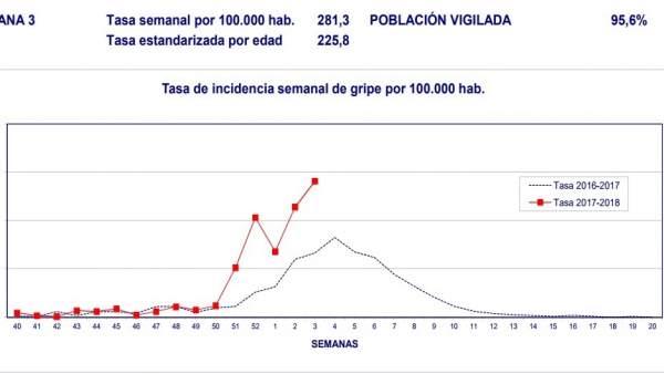 La taxa de la grip puja un 23,4% i arriba als 281,3 casos cada 100.000 habitants a la Comunitat Valenciana
