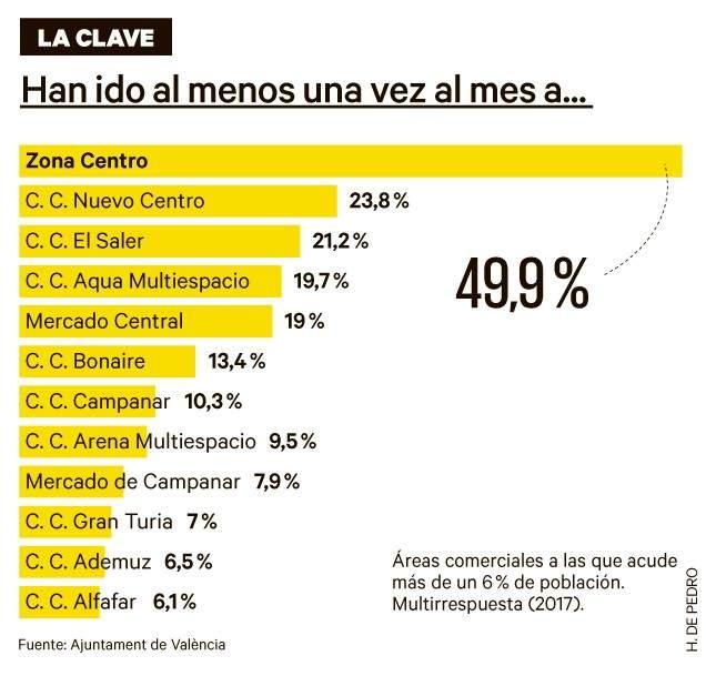 Áreas comerciales más visitadas de València, según los datos del Barómetro Municipal de Opinión Ciudadana del Ayuntamiento.