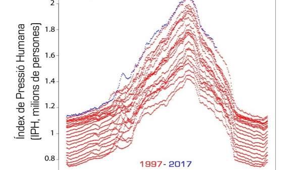 Plano de Terraferida sobre el índice de presión humana