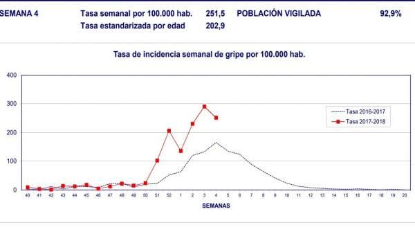 La taxa de grip baixa un 10,59% a la Comunitat Valenciana fins als 251,5 casos per cada 100.000 habitants