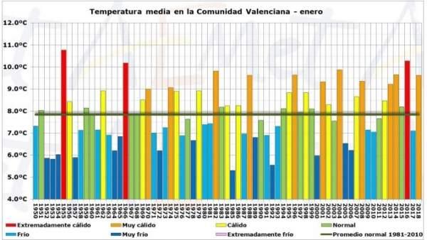 Evolución de las temperaturas de enero