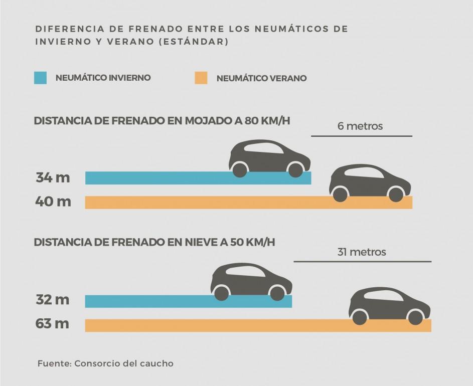 Diferencia de frenado entre neumáticos de invierno y verano