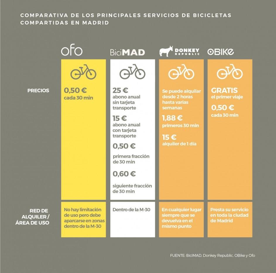 Comparativa de los principales servicios de bicicletas compartidas en Madrid