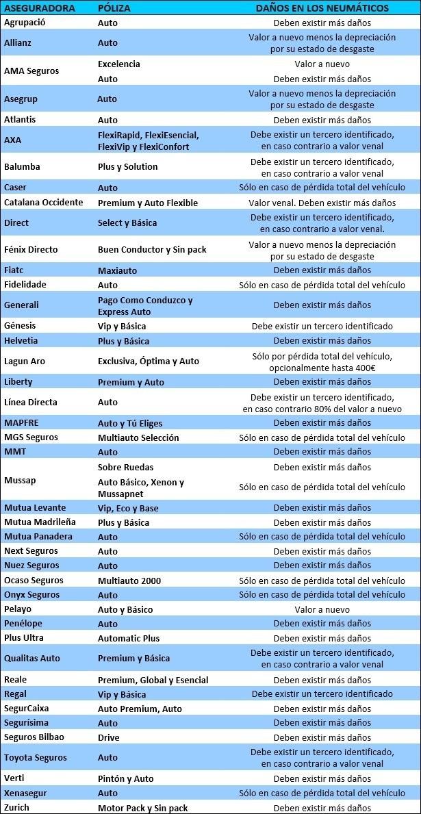 Lista de compañías que cubren el deterioro de los neumáticos