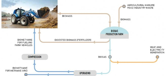 Gráfico del proyecto Energy Independent Farm