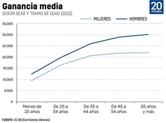 Gráfico sobre ganancia media