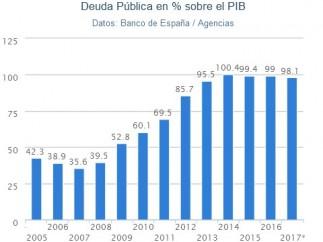 Deuda Pública 2017