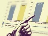 La brecha salarial en datos