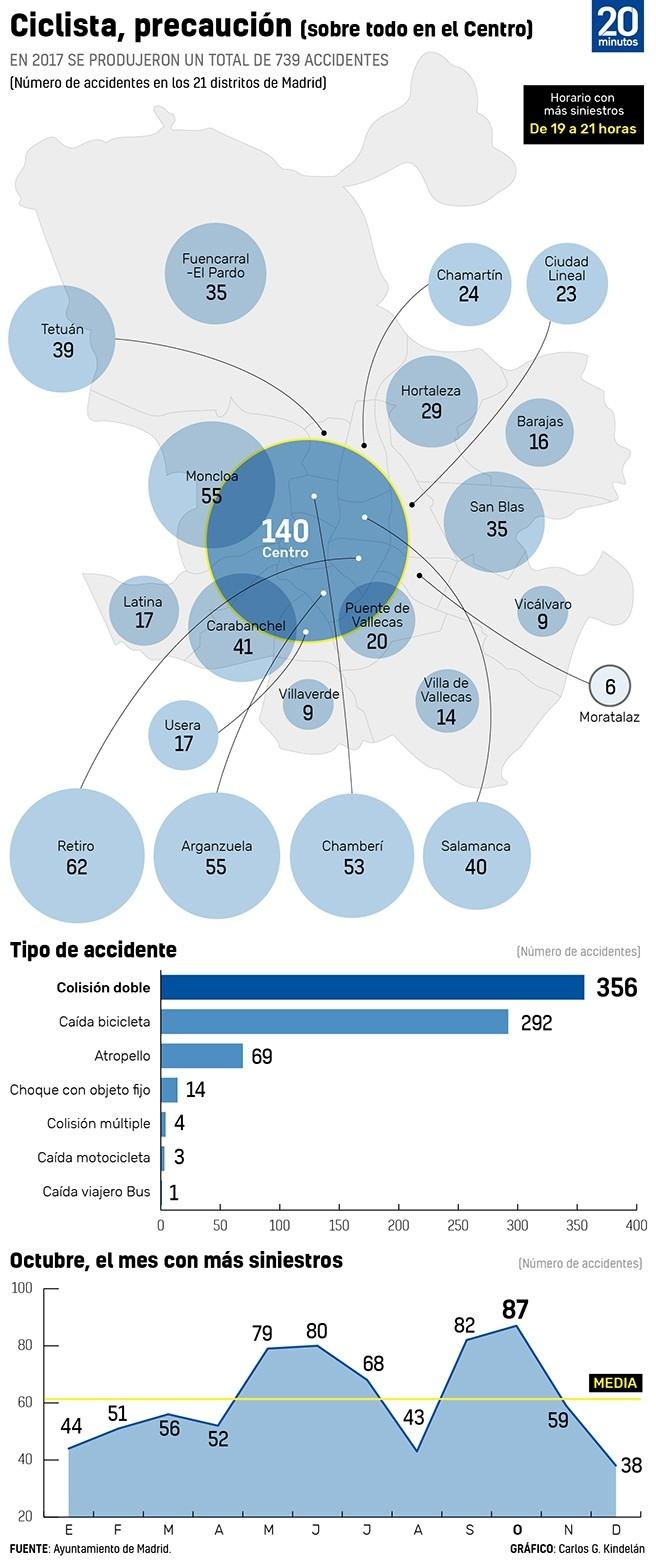 Gráfico sobre los accidentes ciclistas en Madrid en 2017