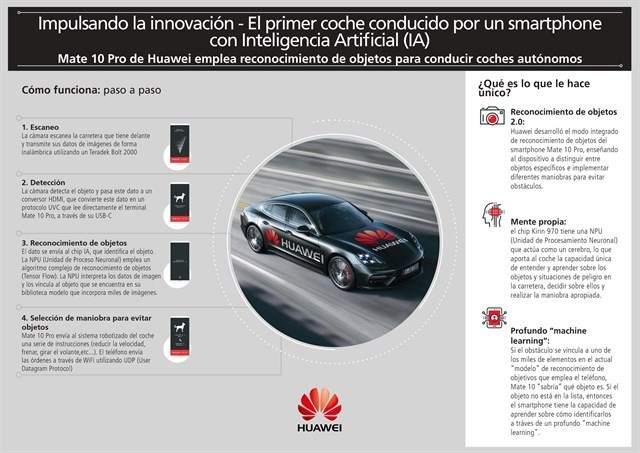 Coche sin conductor de Huawei