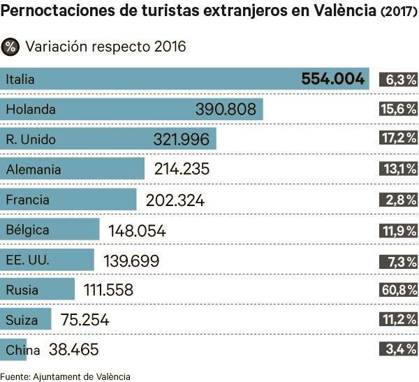 Gráfico nacionalidades turismo