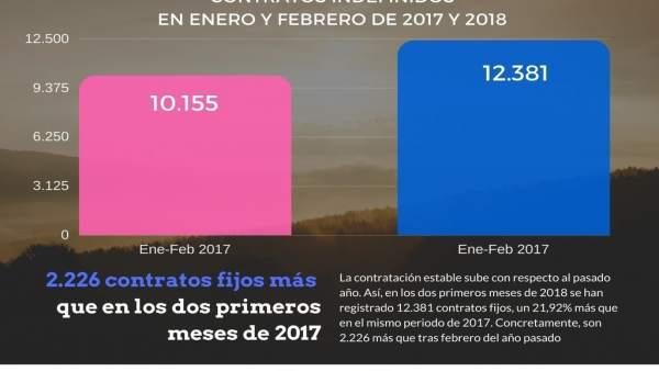 2.200 Contratos Más En Lo Que Va De 2018 Que En El Mismo Periodo De 2017