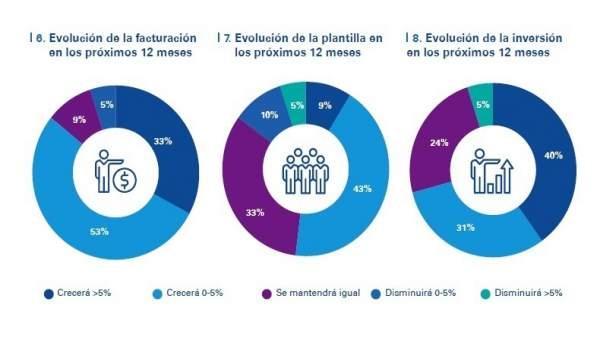 Informe de KPMG sobre opinión de empresarios gallegos para 2018