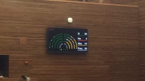 Votación en las Corts Valencianes sobre la Ley Ferroviaria