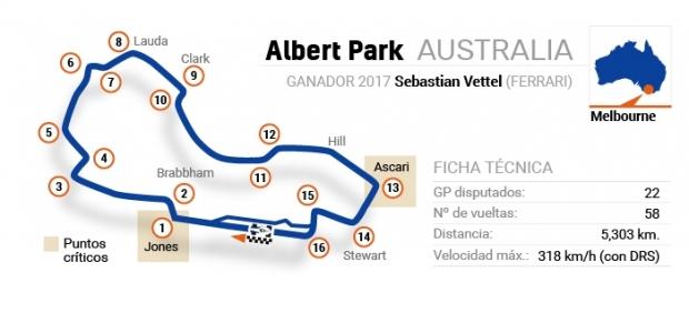 GP de Australia - Ficha técnica del circuito Albert Park