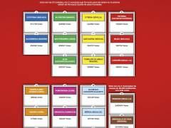 Ranking Monopoly