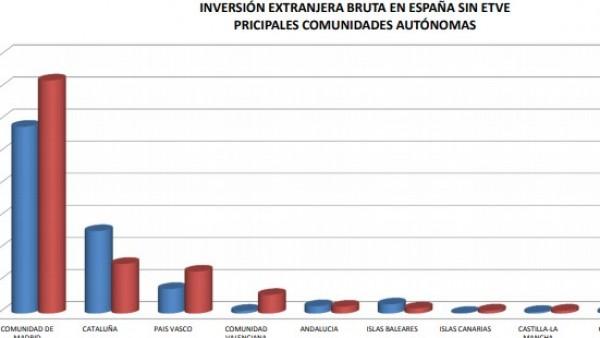 Gráfico inversión extranjera por comunidades autónomas