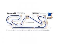 Detalles del circuito del Gran Premio de España
