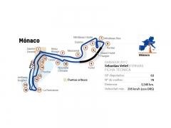 Circuito de Montecarlo