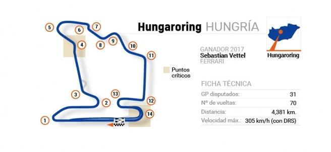 Circuito del GP de Hungría de F1