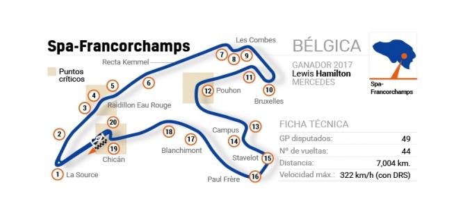 Circuito Francorchamps