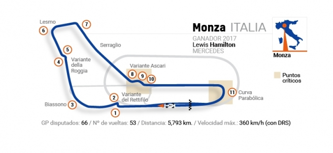 Detalles del circuito de Monza