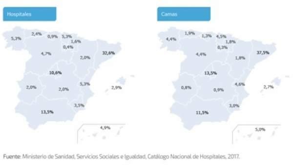 Situación de la Sanidad Privada en España