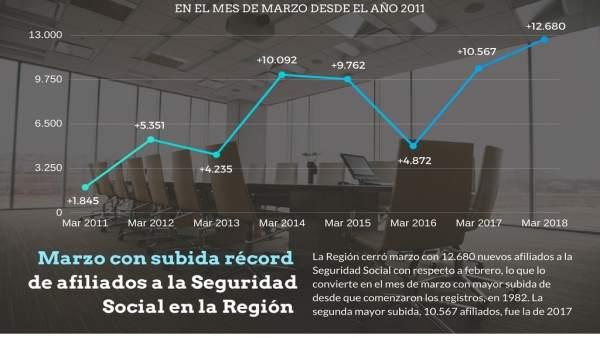 La Región alcanza su máximo de trabajadores desde 2008