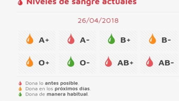 Situación de las reservas de sangre 26-04-2018