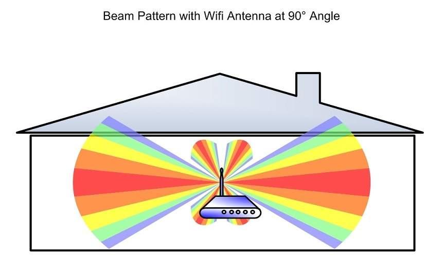 Señal del wifi en el hogar