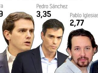 CIS líderes políticos