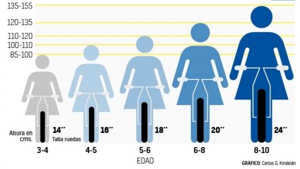 Tallas de bicicletas para niños