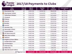 Tabla de ingresos televisivos de la Premier League 2017/2018.