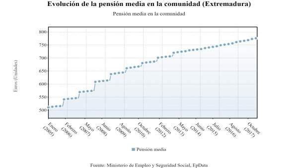Gráfico con la evolución de la pensión media en Extremadura
