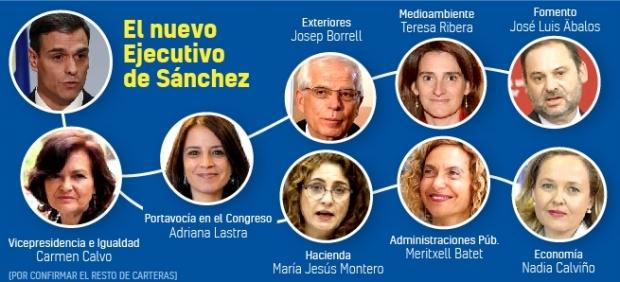 El equipo de Sánchez: cargos de la UE, su núcleo duro y una susanista