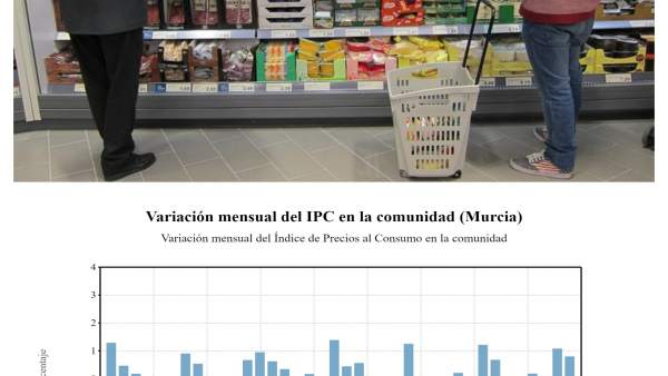 Supermercado y tabla con la evolución del IPC en la Región