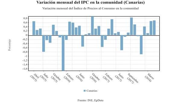 Variación del IPC en Canarias (mayo 2018)