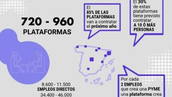 'Startups' españolas