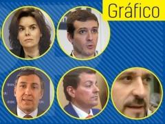 Siete candidatos presentan avales para liderar el Partido Popular