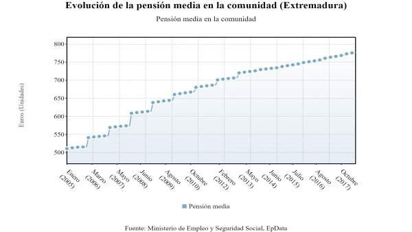 Evolución de las pensiones en Extremadura